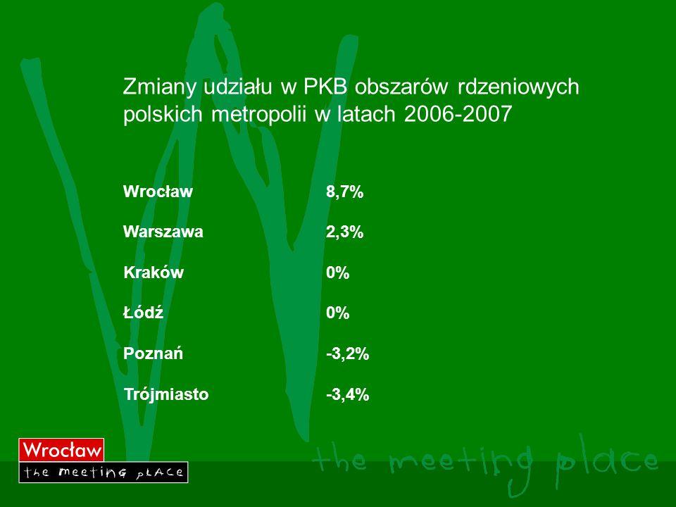 Zmiany udziału w PKB obszarów rdzeniowych polskich metropolii w latach 2006-2007 Wrocław8,7% Warszawa2,3% Kraków0% Łódź0% Poznań-3,2% Trójmiasto-3,4%
