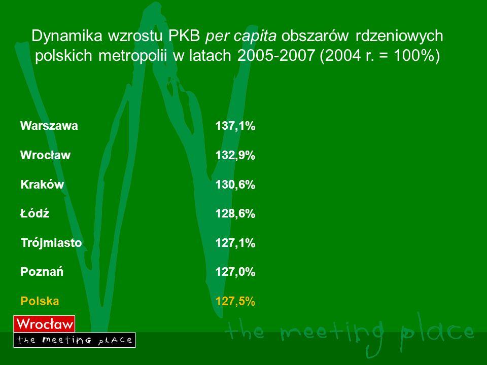 Dynamika wzrostu PKB per capita obszarów rdzeniowych polskich metropolii w latach 2005-2007 (2004 r.