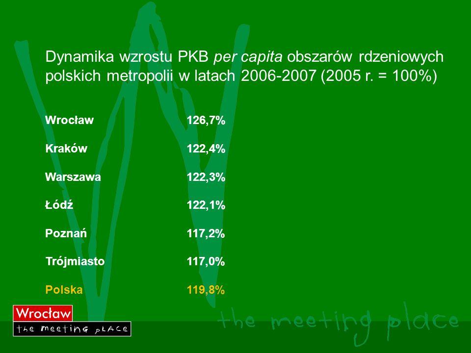 Dynamika wzrostu PKB per capita obszarów rdzeniowych polskich metropolii w latach 2006-2007 (2005 r.
