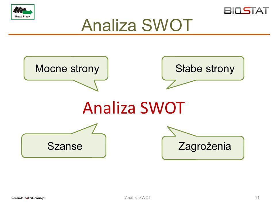 Analiza SWOT www.biostat.com.pl 11Analiza SWOT Mocne stronySłabe strony SzanseZagrożenia Analiza SWOT