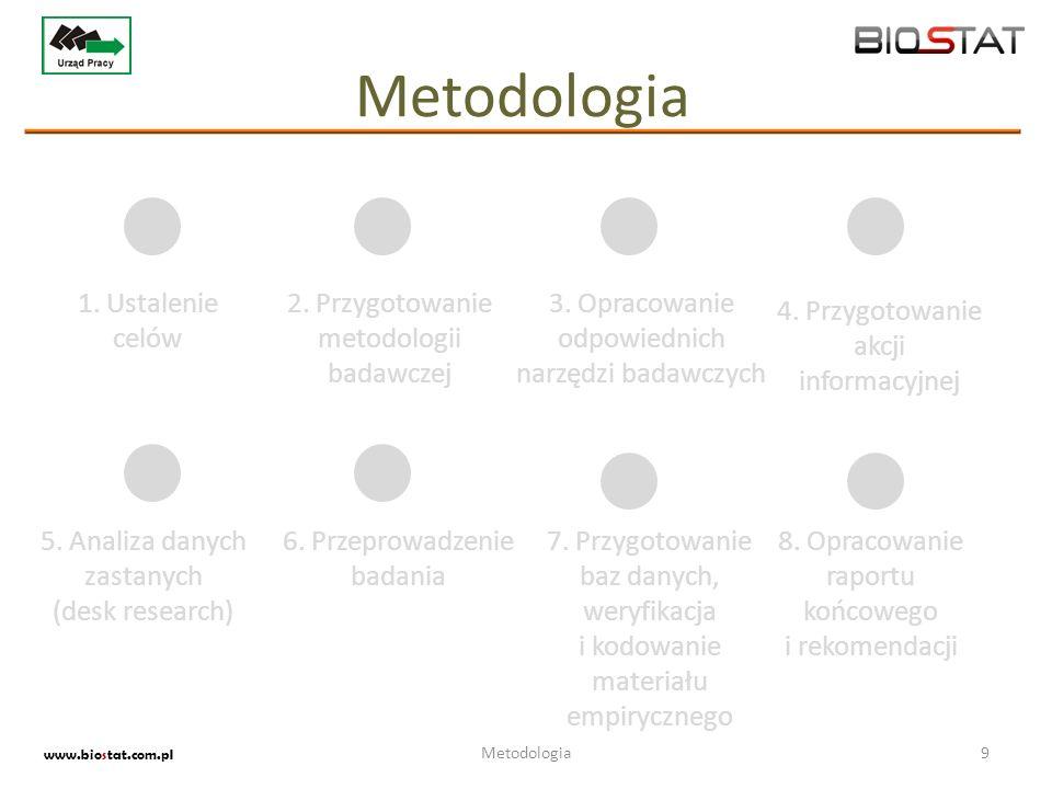 Metodologia www.biostat.com.pl 9Metodologia 1. Ustalenie celów 2. Przygotowanie metodologii badawczej 3. Opracowanie odpowiednich narzędzi badawczych