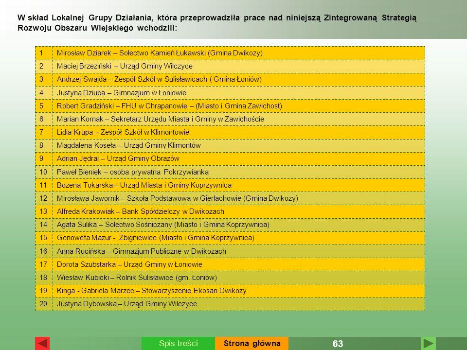 63 Spis treściStrona główna W skład Lokalnej Grupy Działania, która przeprowadziła prace nad niniejszą Zintegrowaną Strategią Rozwoju Obszaru Wiejskie