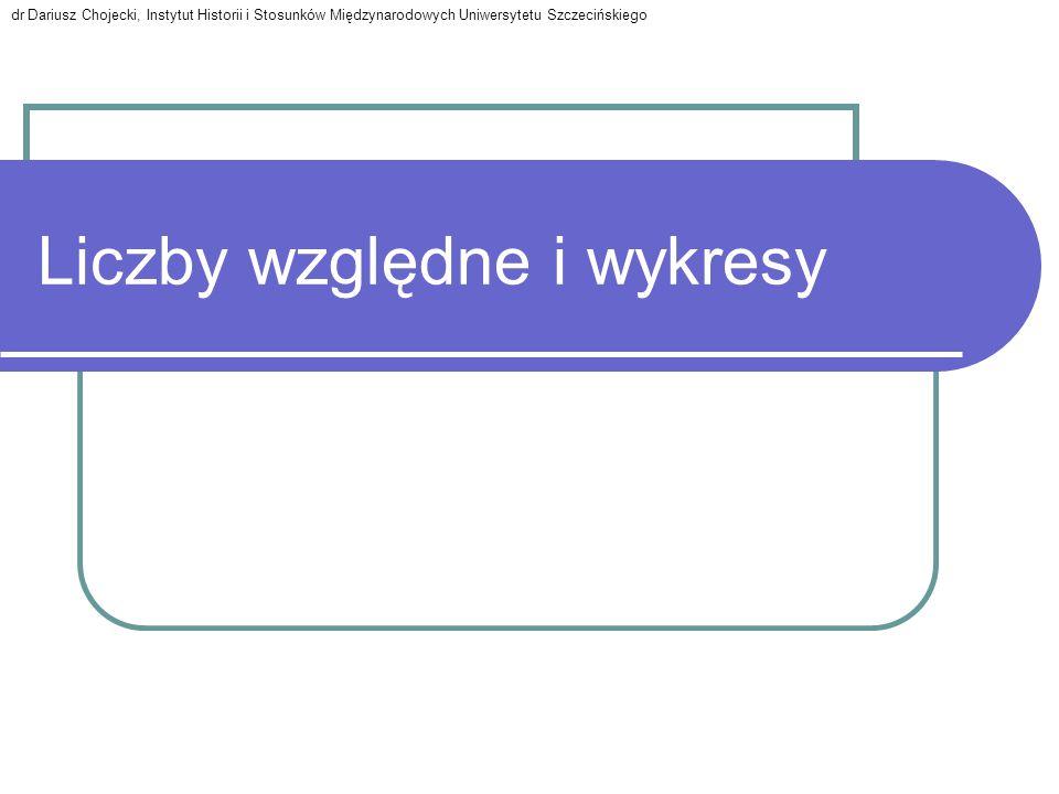 Liczby względne i wykresy dr Dariusz Chojecki, Instytut Historii i Stosunków Międzynarodowych Uniwersytetu Szczecińskiego
