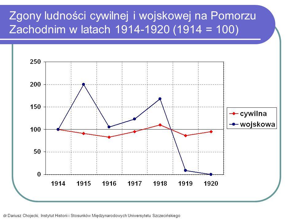 Zgony ludności cywilnej i wojskowej na Pomorzu Zachodnim w latach 1914-1920 (1914 = 100) dr Dariusz Chojecki, Instytut Historii i Stosunków Międzynaro