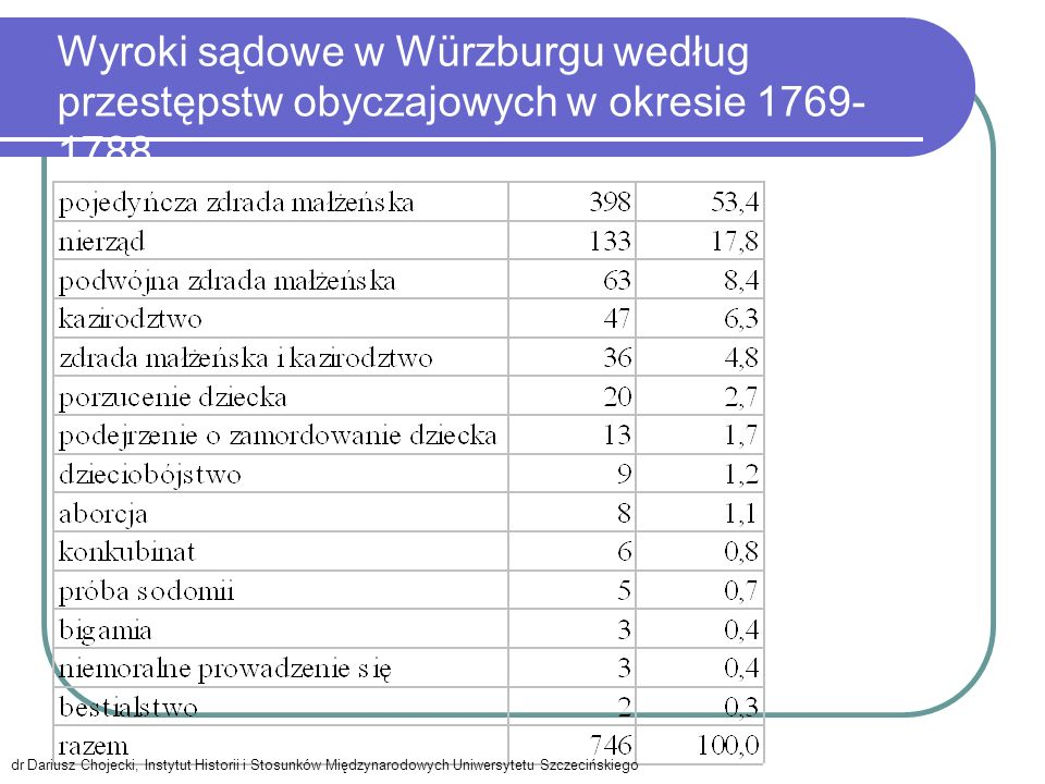 Wyroki sądowe w Würzburgu według przestępstw obyczajowych w okresie 1769- 1788 dr Dariusz Chojecki, Instytut Historii i Stosunków Międzynarodowych Uniwersytetu Szczecińskiego