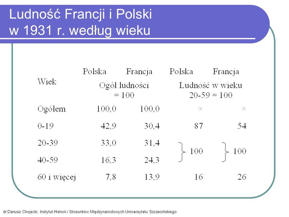 Ludność Francji i Polski w 1931 r. według wieku dr Dariusz Chojecki, Instytut Historii i Stosunków Międzynarodowych Uniwersytetu Szczecińskiego