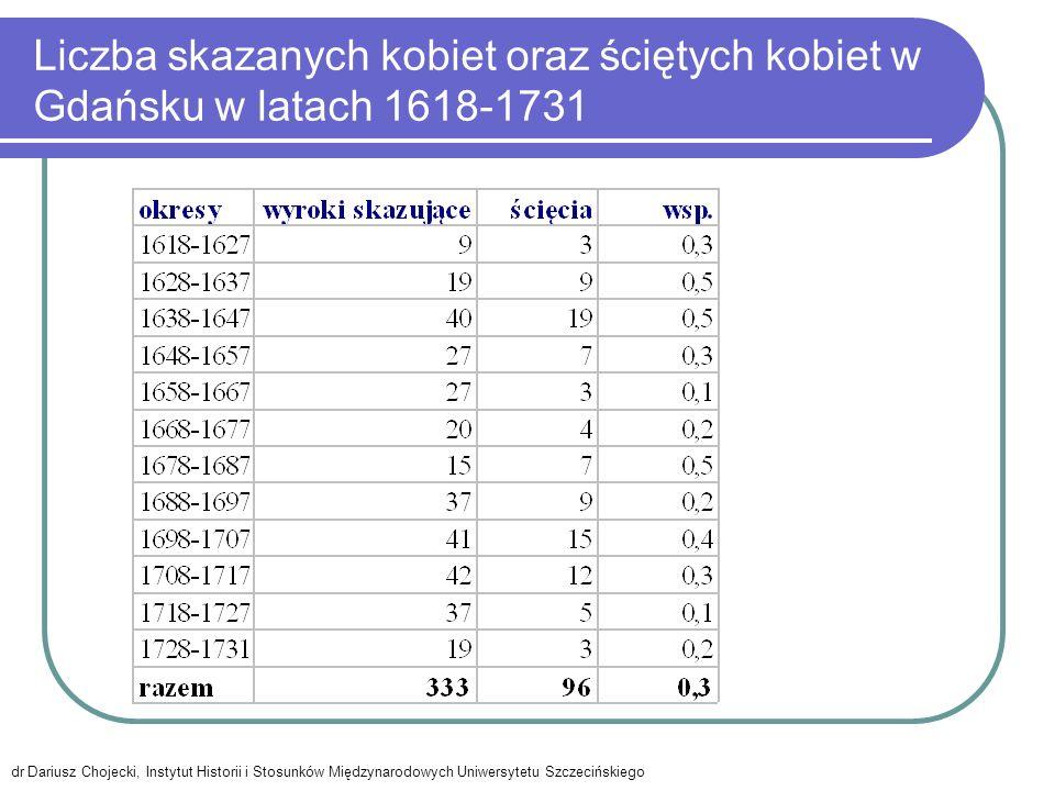 Liczba skazanych kobiet oraz ściętych kobiet w Gdańsku w latach 1618-1731 dr Dariusz Chojecki, Instytut Historii i Stosunków Międzynarodowych Uniwersytetu Szczecińskiego