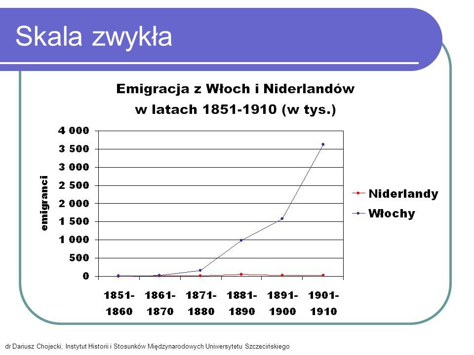 Skala zwykła dr Dariusz Chojecki, Instytut Historii i Stosunków Międzynarodowych Uniwersytetu Szczecińskiego