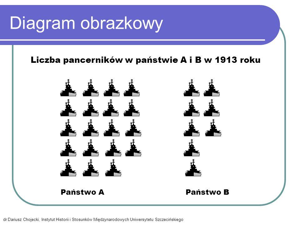 Diagram obrazkowy Państwo APaństwo B Liczba pancerników w państwie A i B w 1913 roku dr Dariusz Chojecki, Instytut Historii i Stosunków Międzynarodowy