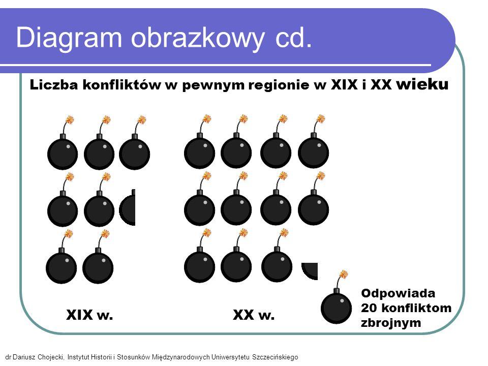 Diagram obrazkowy cd. Odpowiada 20 konfliktom zbrojnym XIX w.XX w. Liczba konfliktów w pewnym regionie w XIX i XX wieku dr Dariusz Chojecki, Instytut