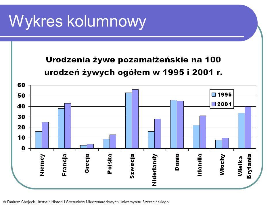 Wykres kolumnowy dr Dariusz Chojecki, Instytut Historii i Stosunków Międzynarodowych Uniwersytetu Szczecińskiego