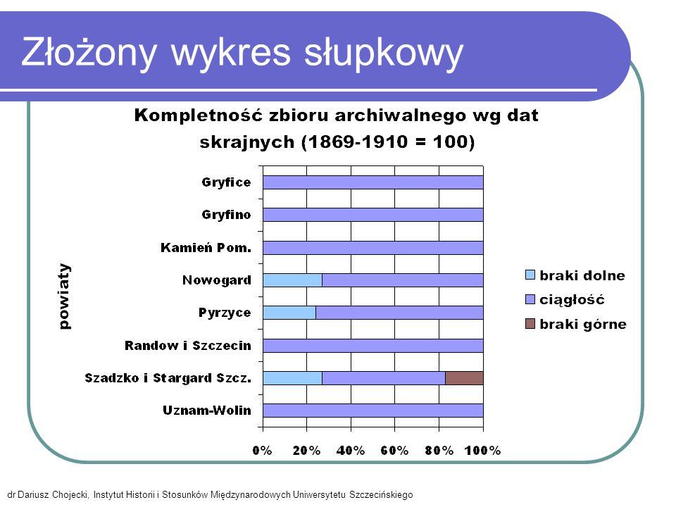 Złożony wykres słupkowy dr Dariusz Chojecki, Instytut Historii i Stosunków Międzynarodowych Uniwersytetu Szczecińskiego