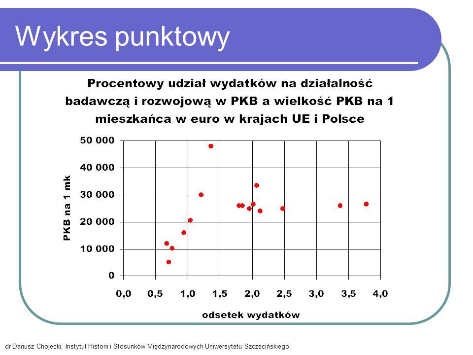 Wykres punktowy dr Dariusz Chojecki, Instytut Historii i Stosunków Międzynarodowych Uniwersytetu Szczecińskiego