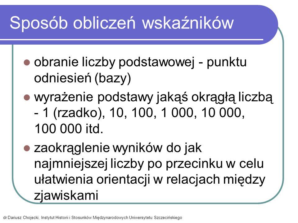 Schemat wskaźnika dr Dariusz Chojecki, Instytut Historii i Stosunków Międzynarodowych Uniwersytetu Szczecińskiego