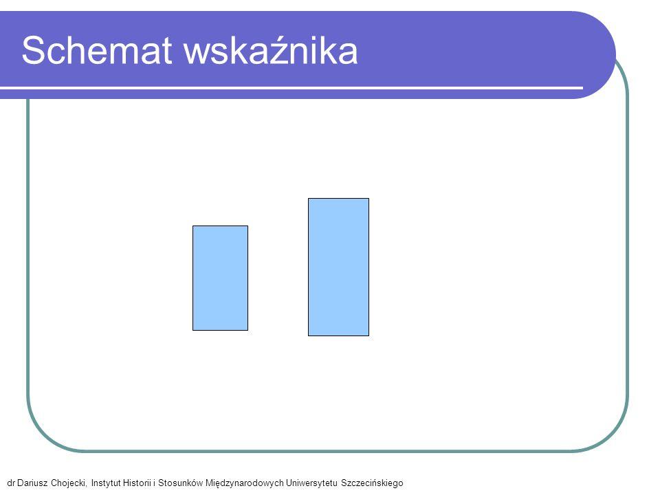 Wykres słupkowy dr Dariusz Chojecki, Instytut Historii i Stosunków Międzynarodowych Uniwersytetu Szczecińskiego