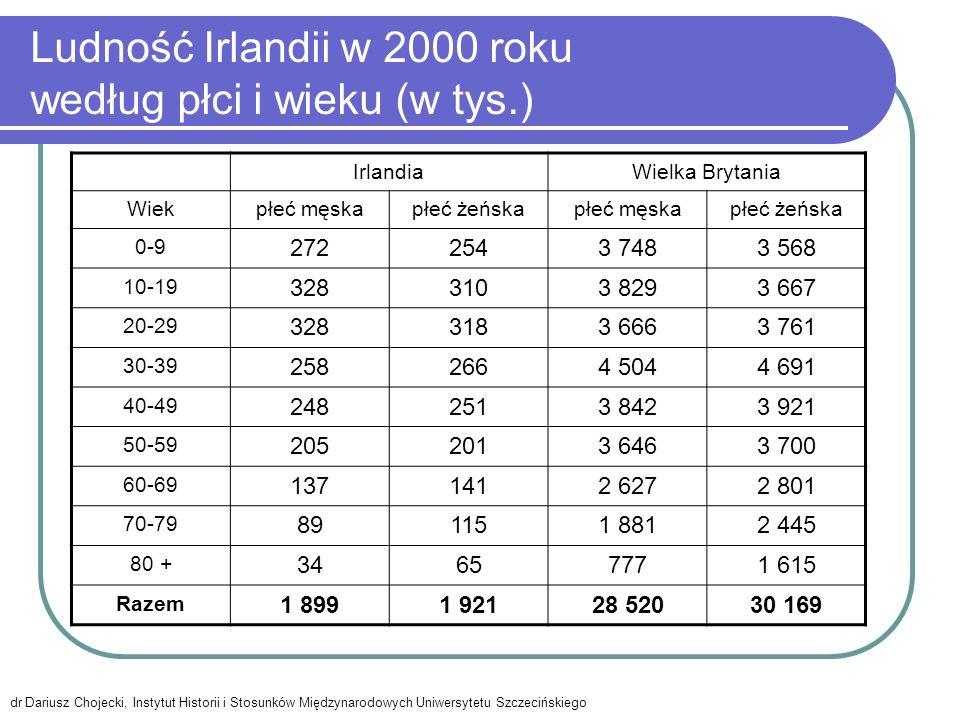 Wskaźnik feminizacji ludności Irlandii i Wielkiej Brytanii w 2000 roku według grup wieku WiekIrlandiaWielka Brytania 0-9 93,495,2 10-19 94,595,8 20-29 97,0102,6 30-39 103,1104,2 40-49 101,2102,1 50-59 98,0101,5 60-69 102,9106,6 70-79 129,2130,0 80 + 191,2207,9 Razem 101,2105,8 dr Dariusz Chojecki, Instytut Historii i Stosunków Międzynarodowych Uniwersytetu Szczecińskiego