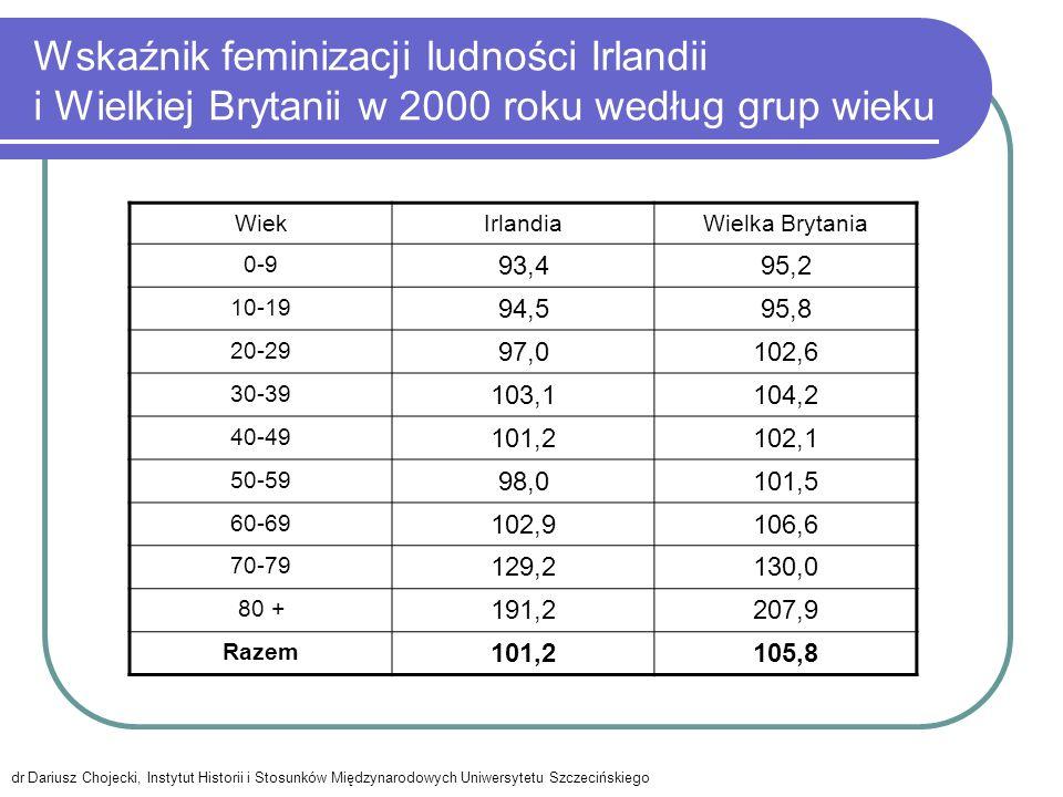 Wskaźnik feminizacji ludności Irlandii i Wielkiej Brytanii w 2000 roku według grup wieku WiekIrlandiaWielka Brytania 0-9 93,495,2 10-19 94,595,8 20-29