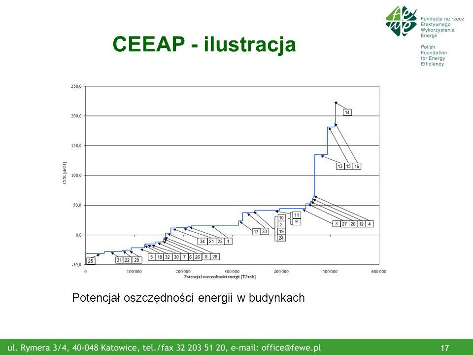 17 CEEAP - ilustracja Potencjał oszczędności energii w budynkach