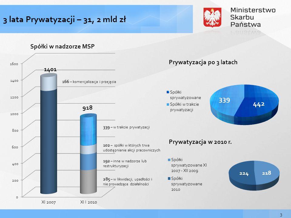 444 3 lata Prywatyzacji – 445 spółek sprywatyzowanych Resztówki Resztówki giełdowe 339 – spółki w trakcie prywatyzacji 127 – sprzedane ( w tym 56 w 2010 r.) 35– w trakcie prywatyzacji 32 – sprzedane (w tym 17 w 2010 r.) 2 – przygotowane do sprzedaży 34 – resztówki giełdowe, w tym: Spółki na różnym etapie prywatyzacji 32 2 Resztówki – to pakiety, w których Skarb Państwa posiada mniej niż 10% akcji lub udziałów.
