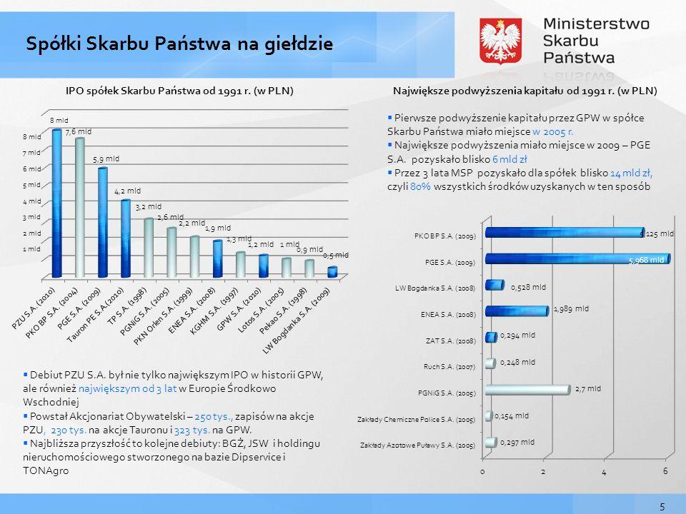5 IPO spółek Skarbu Państwa od 1991 r.(w PLN) Debiut PZU S.A.