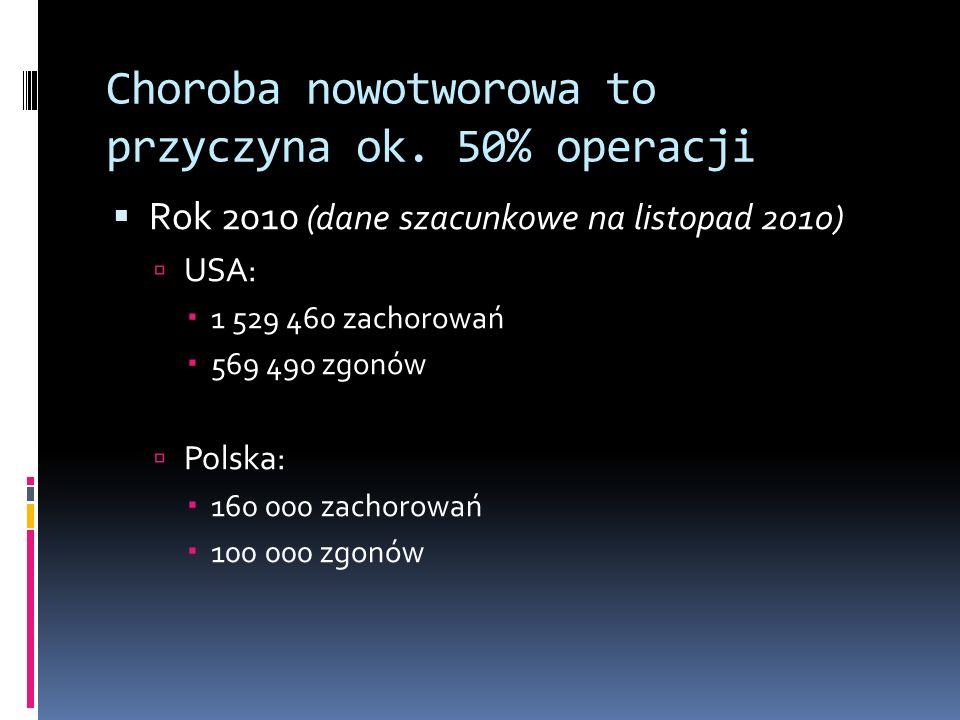 Choroba nowotworowa to przyczyna ok. 50% operacji Rok 2010 (dane szacunkowe na listopad 2010) USA: 1 529 460 zachorowań 569 490 zgonów Polska: 160 000