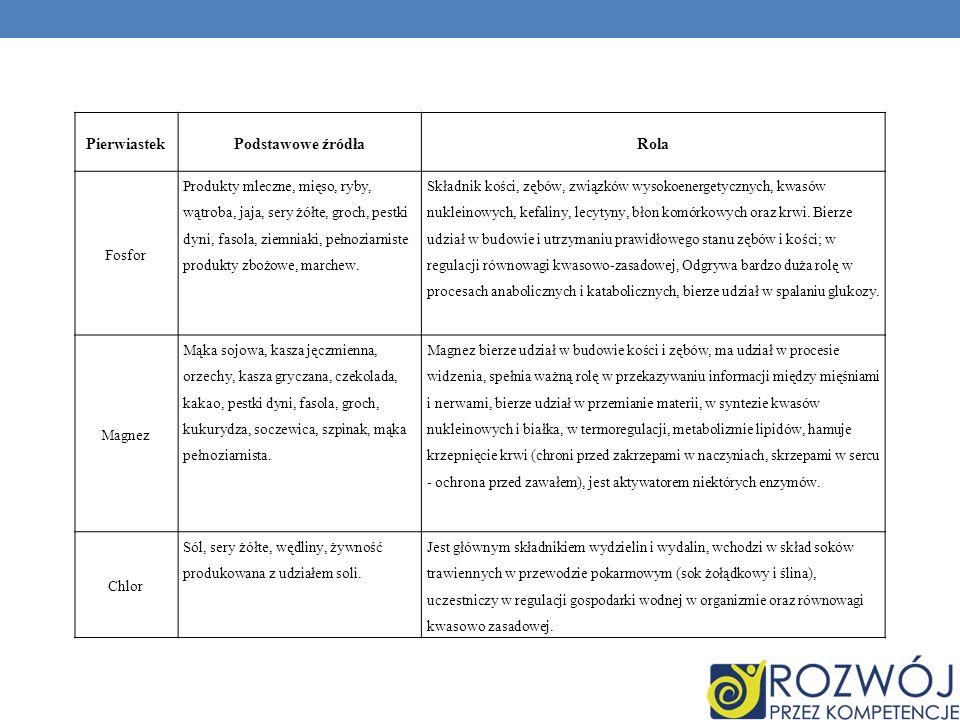 PierwiastekPodstawowe źródłaRola Fosfor Produkty mleczne, mięso, ryby, wątroba, jaja, sery żółte, groch, pestki dyni, fasola, ziemniaki, pełnoziarnist
