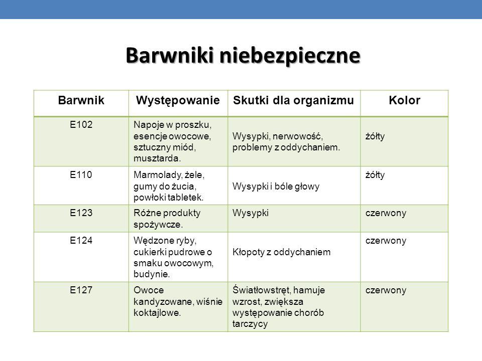 BarwnikWystępowanieSkutki dla organizmuKolor E102Napoje w proszku, esencje owocowe, sztuczny miód, musztarda. Wysypki, nerwowość, problemy z oddychani