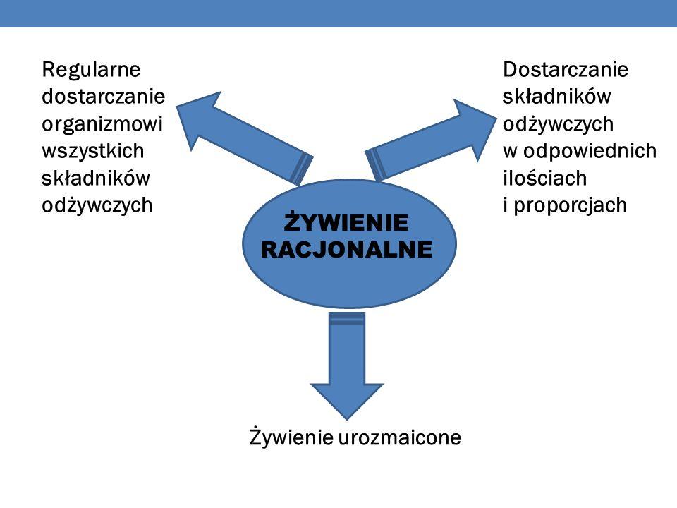 ŻYWIENIE RACJONALNE Regularne dostarczanie organizmowi wszystkich składników odżywczych Dostarczanie składników odżywczych w odpowiednich ilościach i