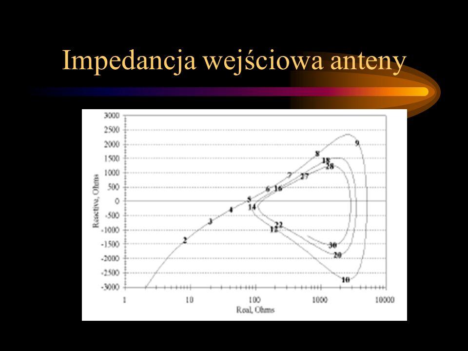 Impedancja dipola Z = 73 + j42,5