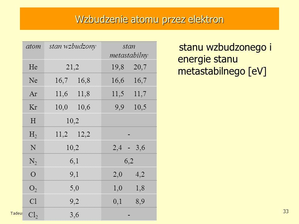 Tadeusz Hilczer, Przewodnictwo materii 33 stanu wzbudzonego i energie stanu metastabilnego [eV] Wzbudzenie atomu przez elektron atomstan wzbudzonystan