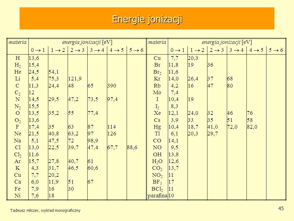 Energie jonizacji Tadeusz Hilczer, wykład monograficzny 45 materiaenergia jonizacji [eV]materiaenergia jonizacji [eV] 0 11 22 33 44 55 60 11 22 33 44