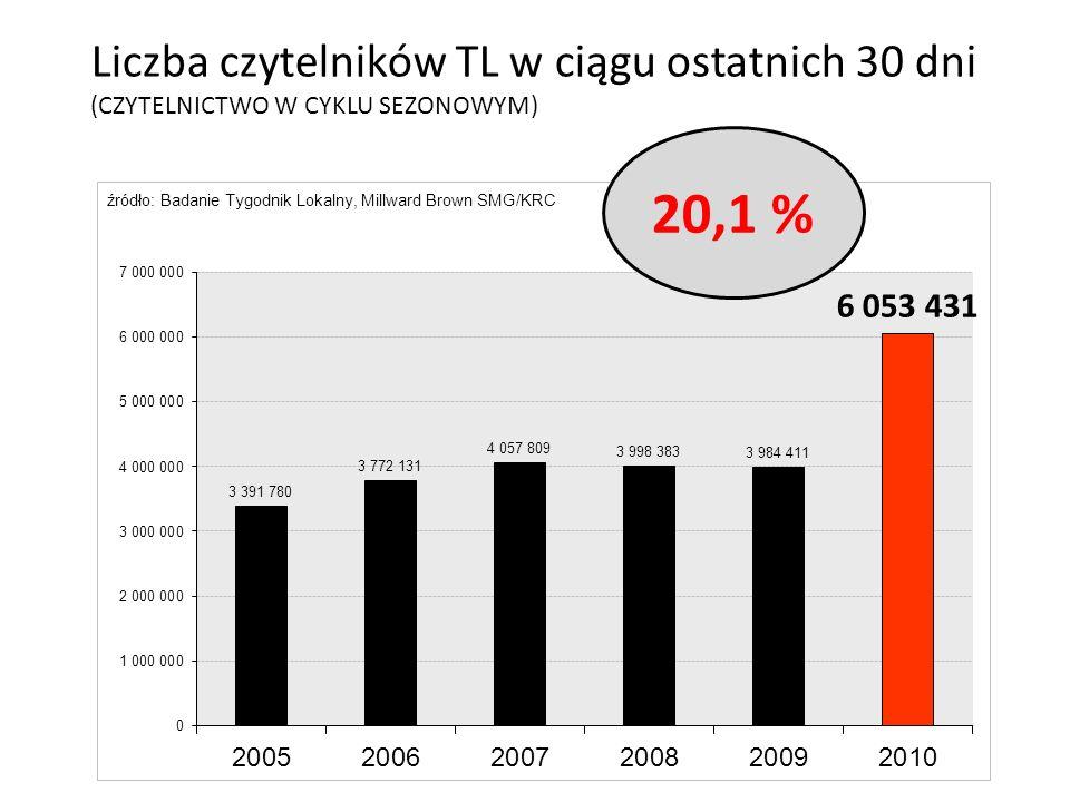 Liczba czytelników TL w ciągu ostatnich 30 dni (CZYTELNICTWO W CYKLU SEZONOWYM) 20,1 %