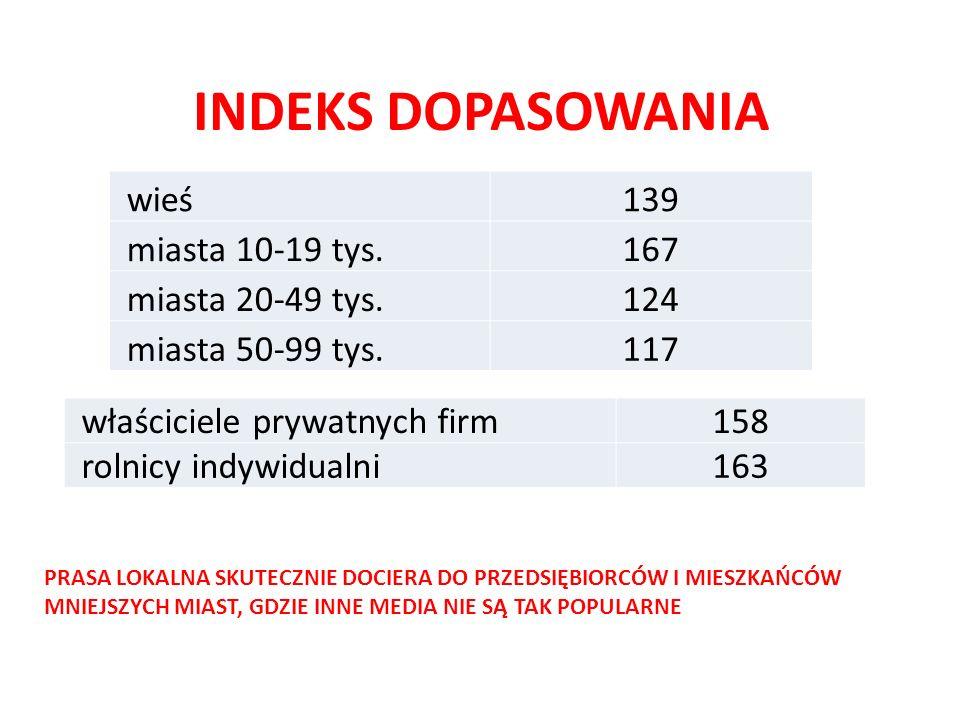 INDEKS DOPASOWANIA wieś139 miasta 10-19 tys.167 miasta 20-49 tys.124 miasta 50-99 tys.117 właściciele prywatnych firm158 rolnicy indywidualni163 PRASA