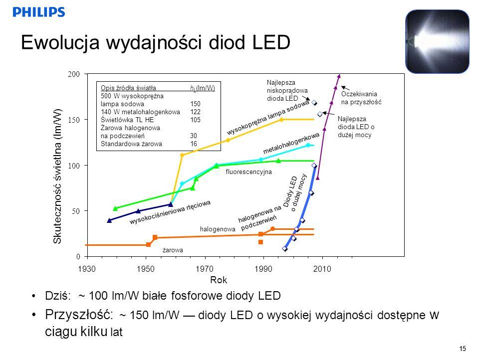 15 Ewolucja wydajności diod LED Dziś: ~ 100 lm/W białe fosforowe diody LED Przyszłość: ~ 150 lm/W diody LED o wysokiej wydajności dostępne w ciągu kil