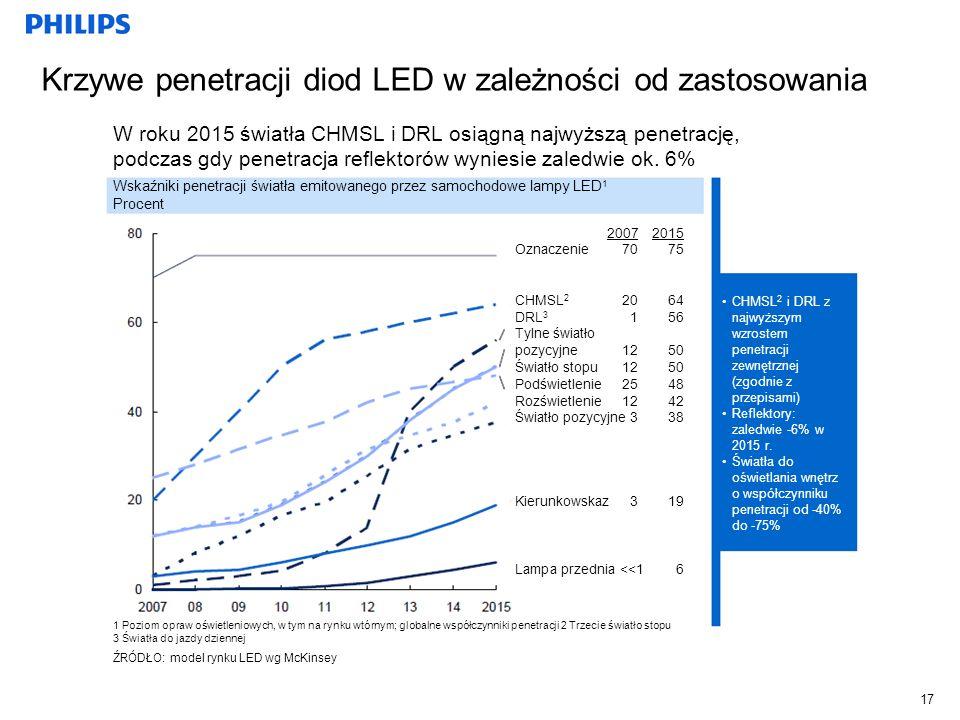 Krzywe penetracji diod LED w zależności od zastosowania 17 W roku 2015 światła CHMSL i DRL osiągną najwyższą penetrację, podczas gdy penetracja reflek