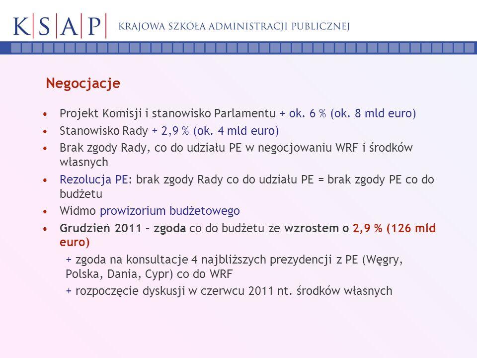 Negocjacje Projekt Komisji i stanowisko Parlamentu + ok. 6 % (ok. 8 mld euro) Stanowisko Rady + 2,9 % (ok. 4 mld euro) Brak zgody Rady, co do udziału