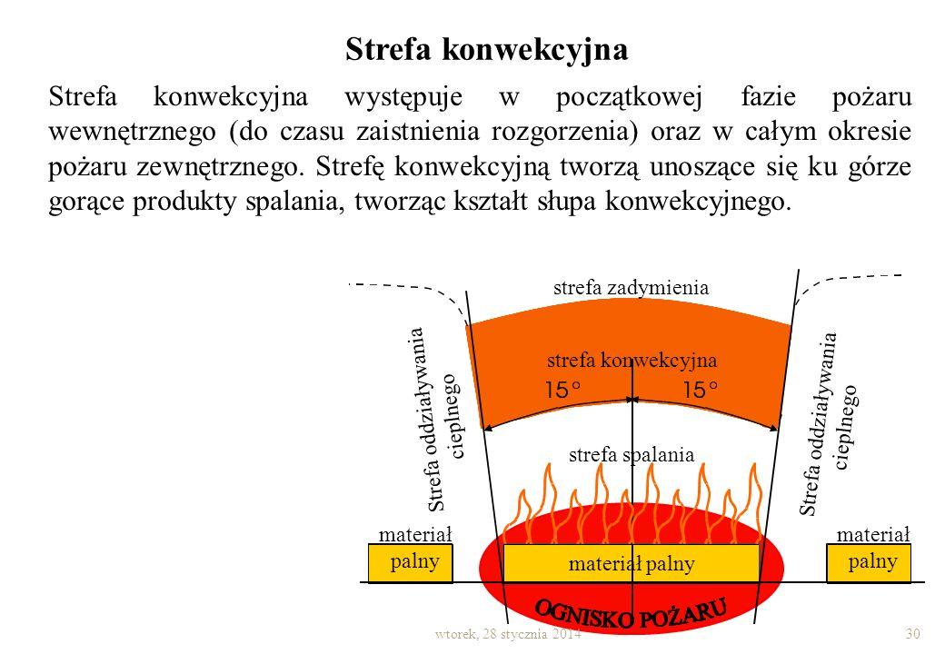 Strefa spalania to przestrzeń, w której następuje przygotowanie materiałów palnych do spalania (tworzenie fazy gazowej) oraz ich spalania. Parametrami