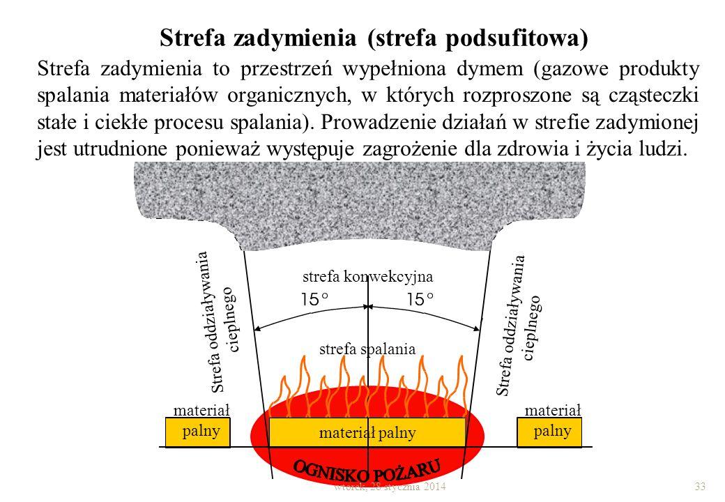 Strefa oddziaływania cieplnego to część przestrzeni wokół strefy spalania, w której wydzielające się ciepło stwarza niebezpieczeństwo zmian w sytuacji