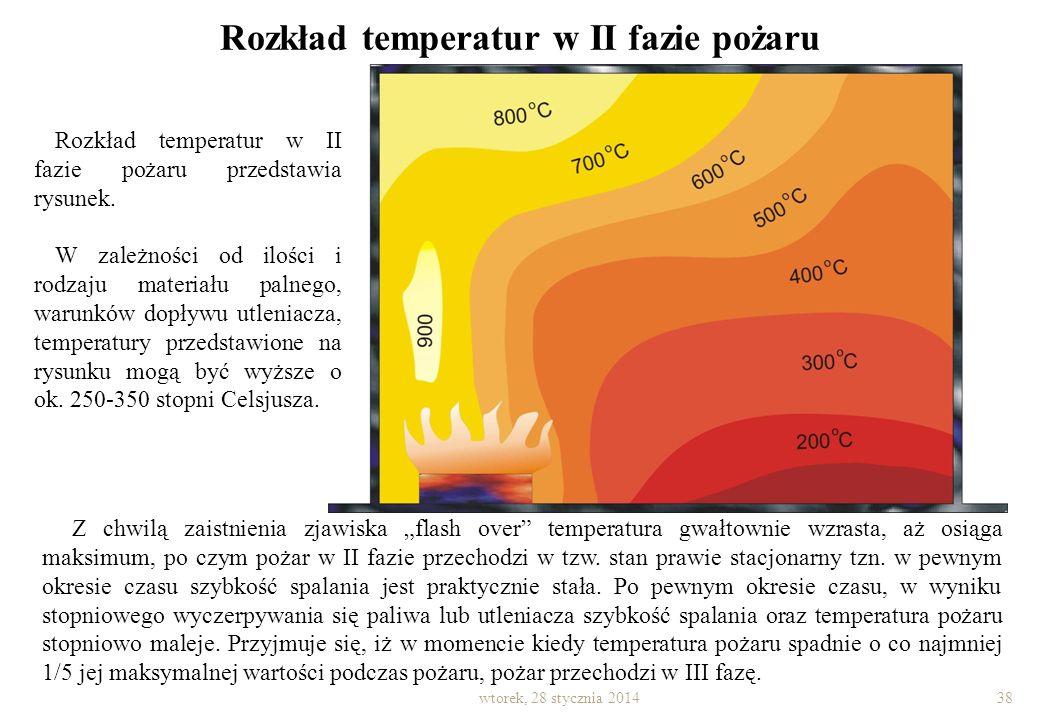 Rozgorzenie ma miejsce, kiedy maksymalne temperatury pod sufitem pomieszczenia osiągają wartość ok. 700-800 o C, a przy podłodze ok. 350-500 o C. Zako