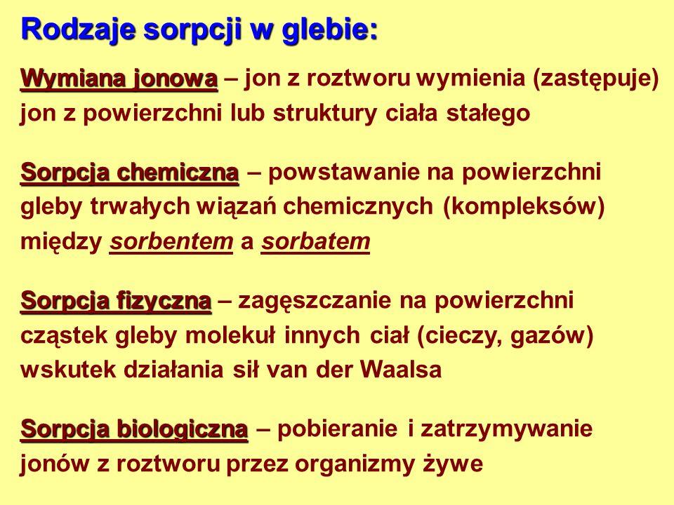 Rodzaje sorpcji w glebie: Wymiana jonowa Wymiana jonowa – jon z roztworu wymienia (zastępuje) jon z powierzchni lub struktury ciała stałego Sorpcja chemiczna Sorpcja chemiczna – powstawanie na powierzchni gleby trwałych wiązań chemicznych (kompleksów) między sorbentem a sorbatem Sorpcja fizyczna Sorpcja fizyczna – zagęszczanie na powierzchni cząstek gleby molekuł innych ciał (cieczy, gazów) wskutek działania sił van der Waalsa Sorpcja biologiczna Sorpcja biologiczna – pobieranie i zatrzymywanie jonów z roztworu przez organizmy żywe