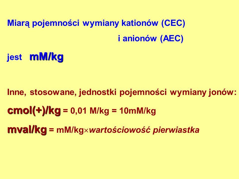 Miarą pojemności wymiany kationów (CEC) i anionów (AEC) mM/kg jest mM/kg Inne, stosowane, jednostki pojemności wymiany jonów: cmol(+)/kg cmol(+)/kg = 0,01 M/kg = 10mM/kg mval/kg mval/kg = mM/kg wartościowość pierwiastka