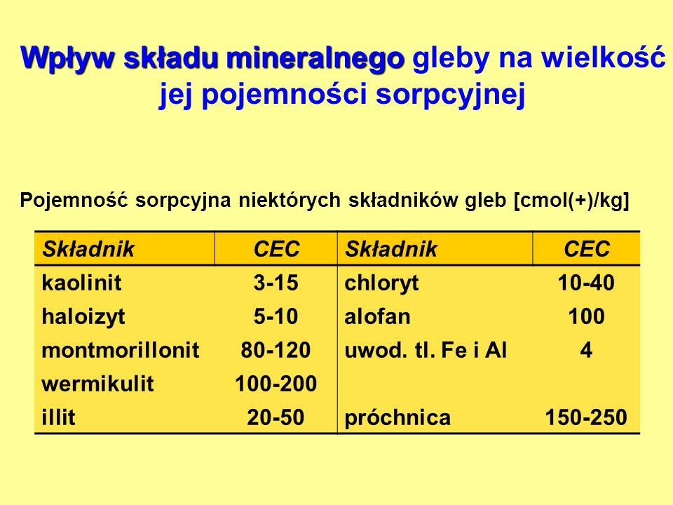 Wpływ składu mineralnego Wpływ składu mineralnego gleby na wielkość jej pojemności sorpcyjnej SkładnikCECSkładnikCEC kaolinit3-15chloryt10-40 haloizyt5-10alofan100 montmorillonit80-120uwod.