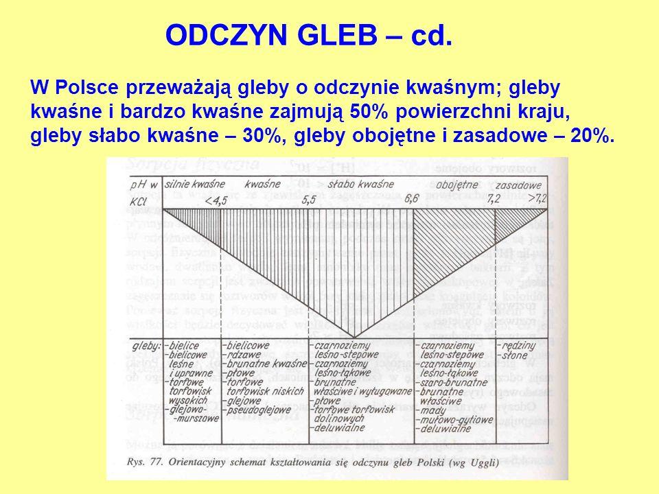 W Polsce przeważają gleby o odczynie kwaśnym; gleby kwaśne i bardzo kwaśne zajmują 50% powierzchni kraju, gleby słabo kwaśne – 30%, gleby obojętne i zasadowe – 20%.