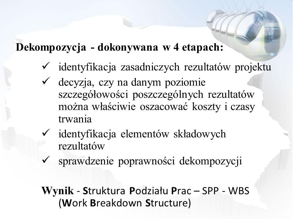Dekompozycja - dokonywana w 4 etapach: identyfikacja zasadniczych rezultatów projektu decyzja, czy na danym poziomie szczegółowości poszczególnych rez