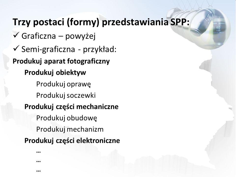 Trzy postaci (formy) przedstawiania SPP: Graficzna – powyżej Semi-graficzna - przykład: Produkuj aparat fotograficzny Produkuj obiektyw Produkuj opraw
