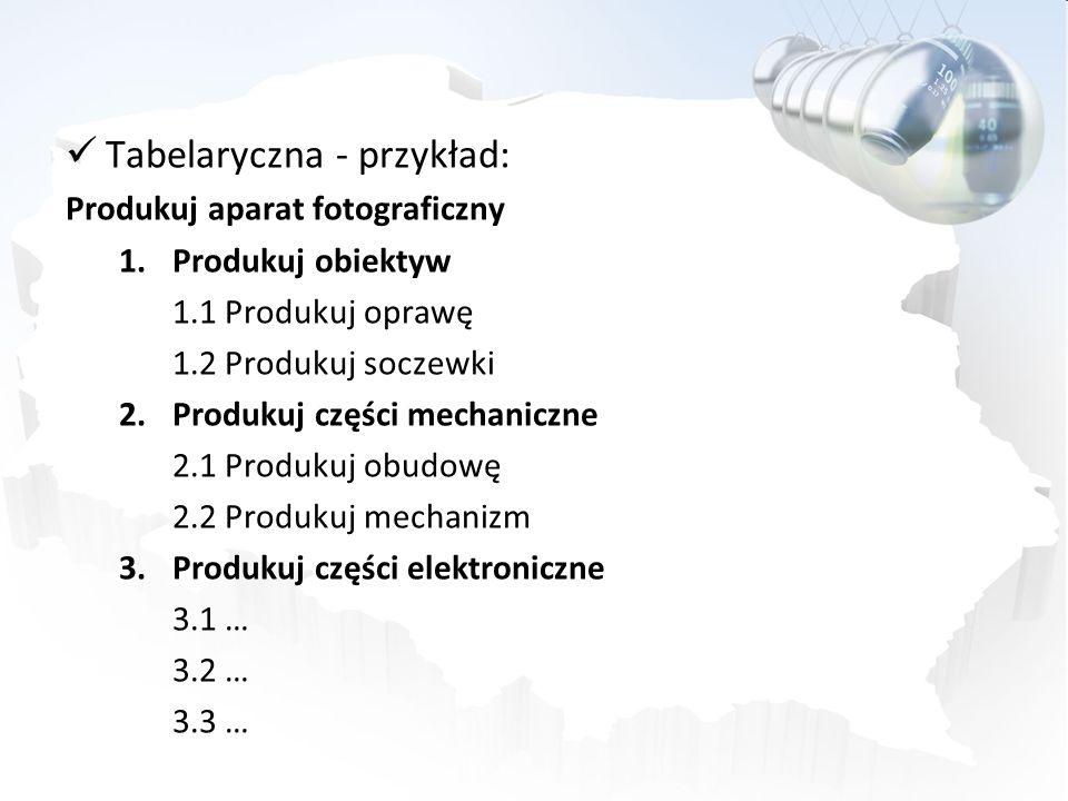 Tabelaryczna - przykład: Produkuj aparat fotograficzny 1.Produkuj obiektyw 1.1 Produkuj oprawę 1.2 Produkuj soczewki 2.Produkuj części mechaniczne 2.1