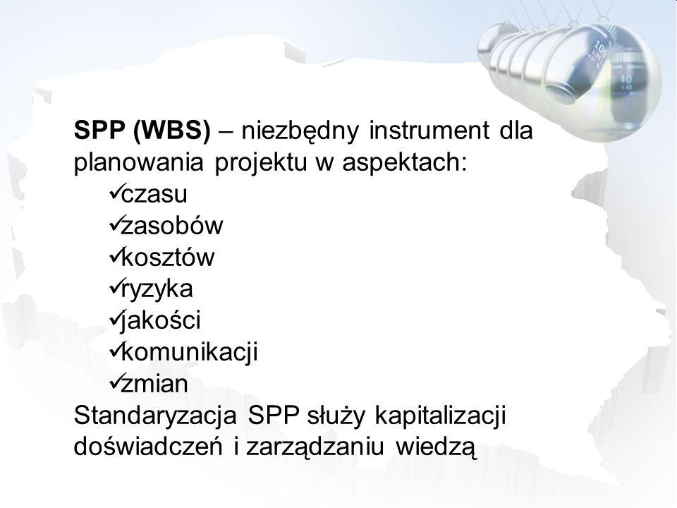 SPP (WBS) – niezbędny instrument dla planowania projektu w aspektach: czasu zasobów kosztów ryzyka jakości komunikacji zmian Standaryzacja SPP służy k