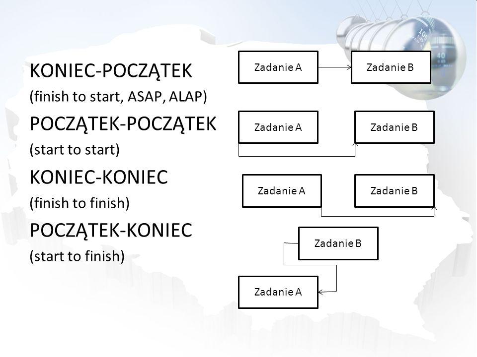 KONIEC-POCZĄTEK (finish to start, ASAP, ALAP) POCZĄTEK-POCZĄTEK (start to start) KONIEC-KONIEC (finish to finish) POCZĄTEK-KONIEC (start to finish) Za