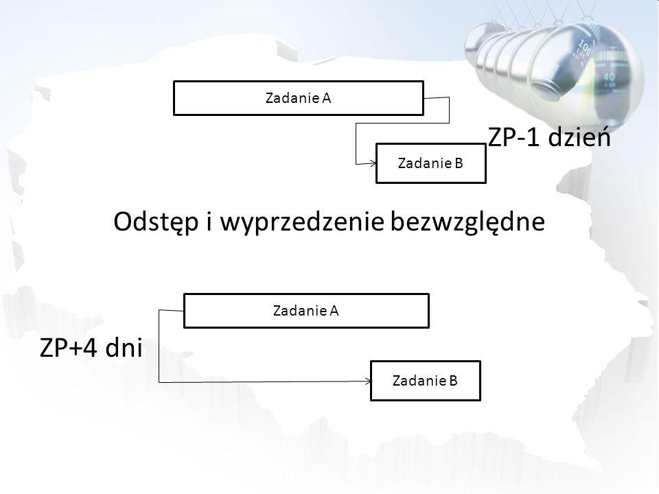 ZP-1 dzień Odstęp i wyprzedzenie bezwzględne ZP+4 dni Zadanie A Zadanie B Zadanie A Zadanie B