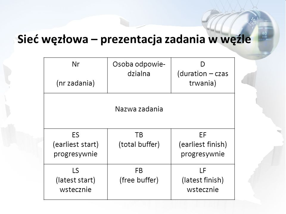 Nr (nr zadania) Osoba odpowie- dzialna D (duration – czas trwania) Nazwa zadania ES (earliest start) progresywnie TB (total buffer) EF (earliest finis